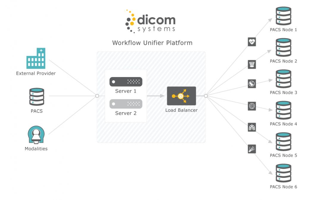 New Load Balancer Designed For Accelerated DICOM Application Performance