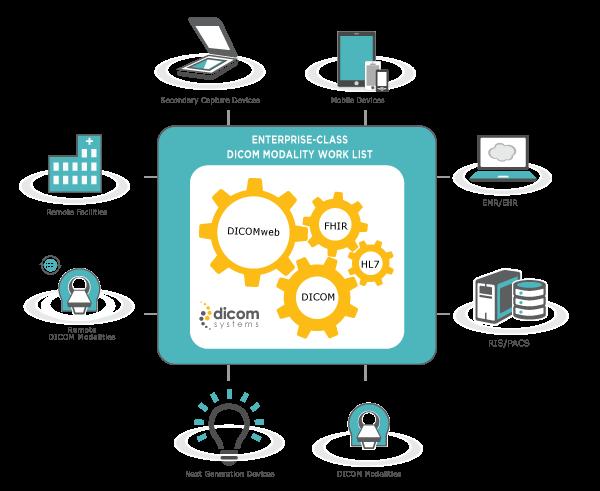 Dicom Systems to unveil the next generation Enterprise-Class DICOM Modality Worklist (E-DMWL) at RSNA 2016