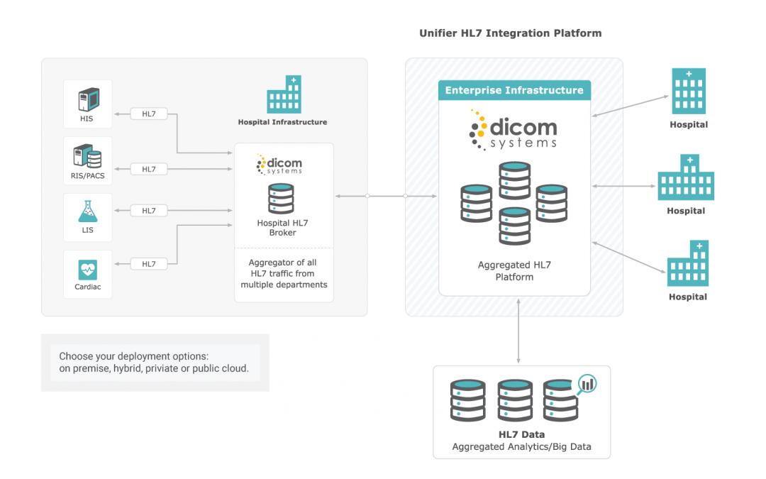 DICOM/HL7 Routing and Integration